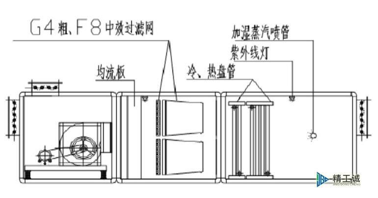 组合式空调机组基本结构示意图