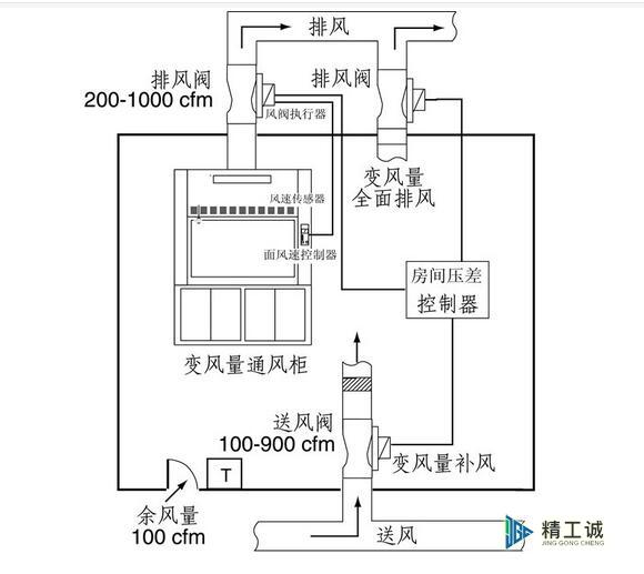 实验室气流控制系统解决方案